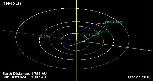 1994 Izh Orbit